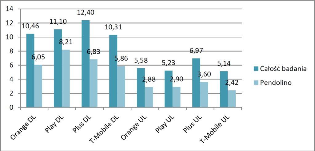 Wskaźnik prędkości transmisji danych: DL (downlink) i UL (uplink) [Mb/s]. Źródło: www.uke.gov.pl
