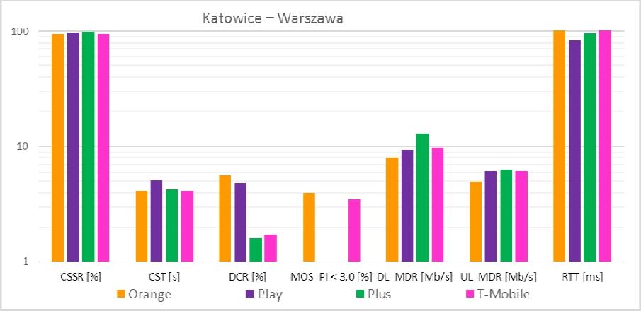 Główne wskaźniki jakościowe na trasie Katowice-Warszawa TLK - zwykły wagon Źródło: www.uke.gov.pl