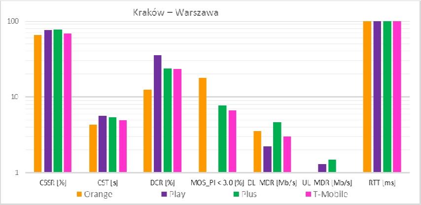 Główne wskaźniki jakościowe na trasie Kraków- Warszawa EIP Pendolino Źródło: www.uke.gov.pl