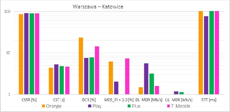 Główne wskaźniki jakościowe na trasie Warszawa-Katowice EIP Pendolino Źródło: www.uke.gov.pl