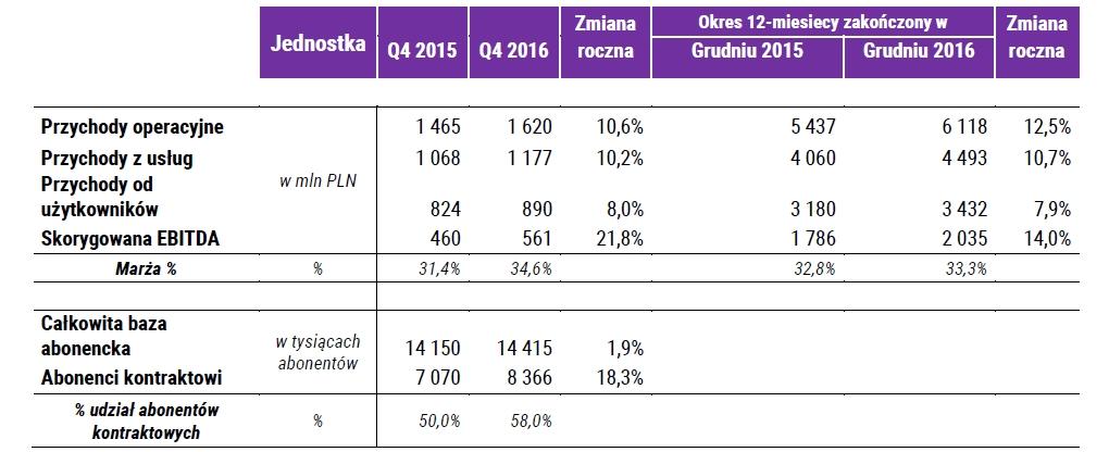 Wyniki PLAY za 4 kw. oraz pełen rok 2016 Źródło: blogplay.pl
