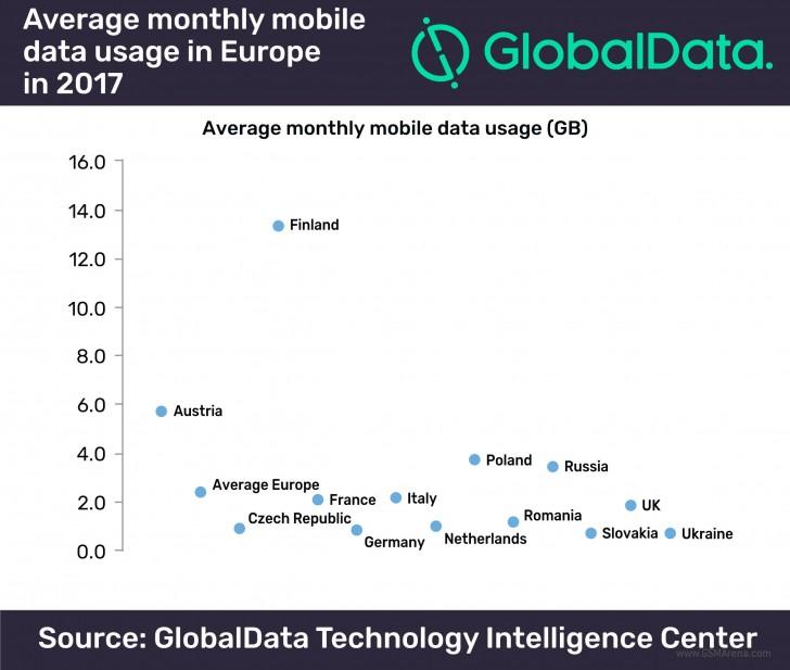 wykorzystanie danych mobilnych w Polsce