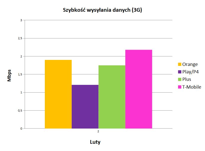 Internet mobilny w Polsce - szybkość wysyłania danych 3g