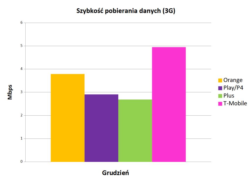 internet mobilny w Polsce - pobieranie danych 3G