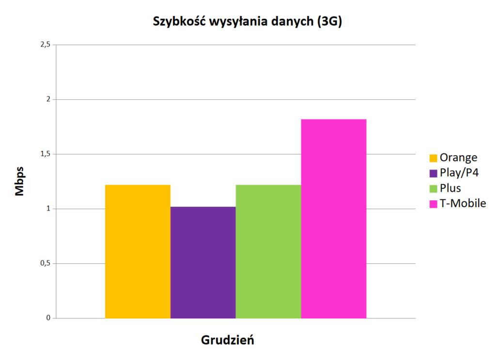 internet mobilny w Polsce - wysyłanie danych 3G