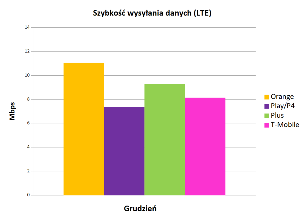 Internet mobilny w Polsce - szybkość wysyłania danych LTE